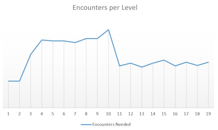 Encounters graph