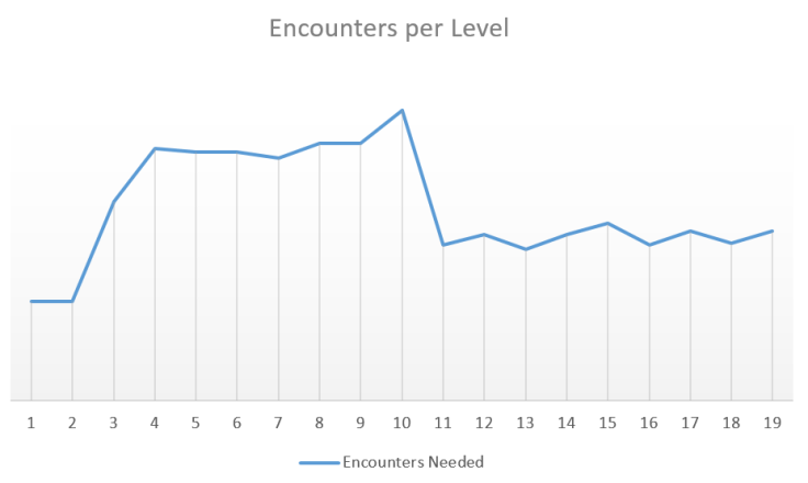 Encounters graph