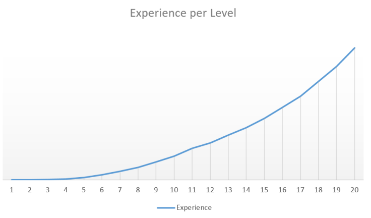 Experience Graph